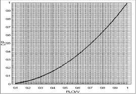 square root curve chart thebridgesummit co