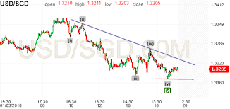Usd To Sgd Usd Sgd Us Dollar Singapore Dollar Investing