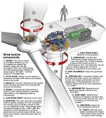 energies free full text wind turbine blade design html