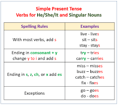 verbs present tense with examples u0026 videos