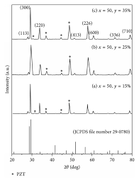 room temperature x ray diffraction pattern of