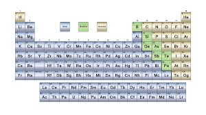 printable periodic table for 6th grade metals metalloids and nonmetals element classification groups