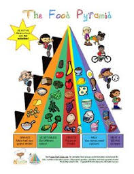 food group colors of the food pyramid color guide ece activity