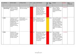 risk description template business risk register template risk management