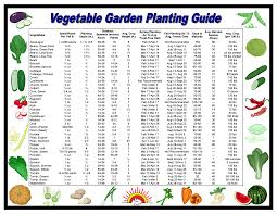 planting calendars when to plant