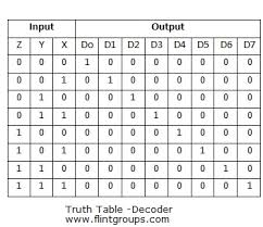 what is meant by decoder flintgroups