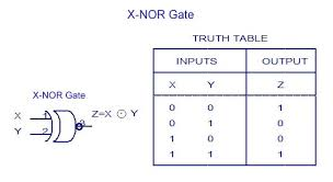 Truth Table Definition Digital Electronics Logic Gates Basics Tutorial Circuit Symbols