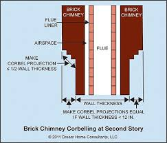 Corbelled Brick Masonry Chimneys Home Owners Networkhome Owners Network