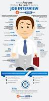 write a resume for a job how to prepare a resume for job interview free resume example best job interview checklist infographic http elearninginfographics com best 2008 how to write a