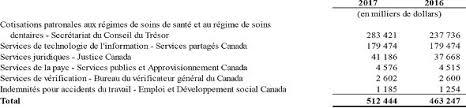 bureau de revenu canada états financiers canada ca