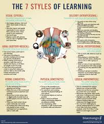quotes visual learning the 7 styles of learning which works for you edudemic types of