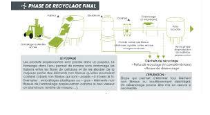 recyclage papier de bureau le végétal facilite le recyclage du papier le de un
