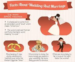 infographic fascinating and known facts about weddings