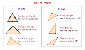 types of triangles solutions examples videos
