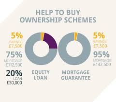help to buy scheme information about help to buy for 2014 zoopla
