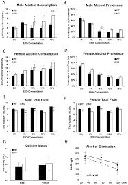 ijms free full text the fkbp5 gene affects alcohol drinking in