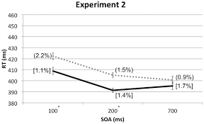 frontiers audiovisual crossmodal cuing effects in front and rear