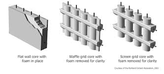 Building A Concrete Block House 3 Types Of Insulated Concrete Forms Icf Flat Wall Waffle Grid