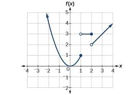 graph piecewise defined functions precalculus i