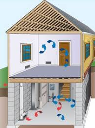 wave basement ventilation systems how does an e z breathe system work e z breathe ventilation