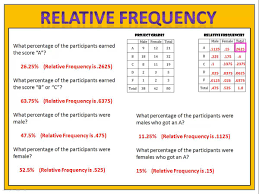 How To Make A Relative Frequency Table Relative Frequency Youtube