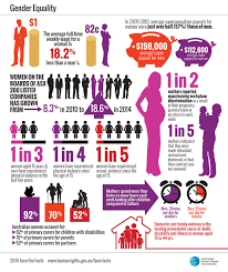 face the facts gender equality australian human rights commission
