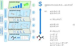 from molecules to dollars integrating molecular design into