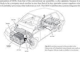 car electric vehicle lightweight hybrid ev design a buffer between