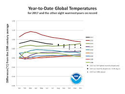 Light Year To Year Climate Change Checkup 8 20 17 Will Global Warming Let There Be