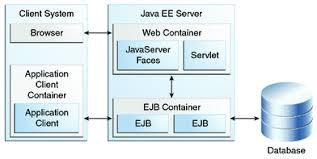 tutorial web service java java ee 6 apis the java ee 6 tutorial