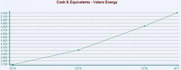 Valero Business Credit Card Valero Vlo Raised To Buy Should It Be In Your Portfolio