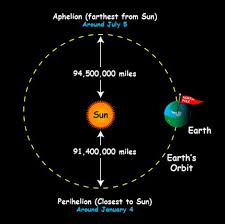 earth closest to sun in early january tonight earthsky