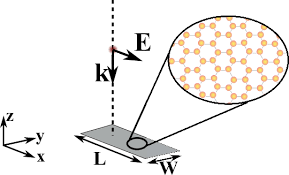 sketch of a graphene film placed in air and a plane wave is