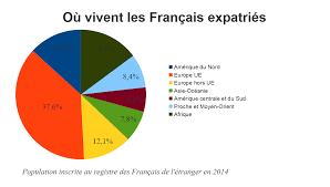 chambre de commerce française à l étranger approfondir sa connaissance des marchés de l emploi à l étranger