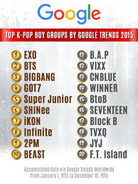 most popular boy bands 2015 which k pop boy groups topped google searches for 2015 boy groups