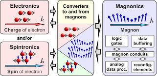 the 2014 magnetism roadmap iopscience