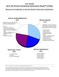 lexus resale value uk 2014 uk vehicle ownership satisfaction study voss j d power