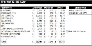 Overhead Calculation Spreadsheet The Costs Of Being A Realtor Nick Neacsu U2013 Luxury Real Estate
