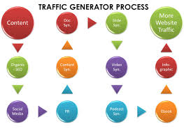 How To Post A Resume Online by Website Traffic 12 Step Traffic Generator The Marketing Bit