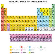 Cation And Anion Periodic Table Ion Examples