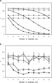 the effects of multilocus balancing selection on neutral