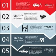 Auto Paint Shop Estimates by Carolina Auto Shop About The Repair Process