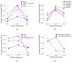 experimental study of pdms bonding to various substrates for