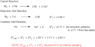 Standard Reduction Potentials Table Sparknotes Galvanic Cells Galvanic Cells Page 3