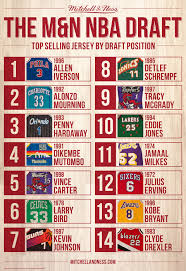 Nba Usa Map by The M U0026n Nba Draft U2013 Top Selling Jersey By Draft Position