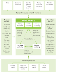 australian bureau statistics figure 4 australian bureau of statistics family wellbeing model