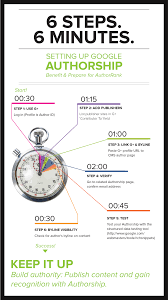 infographic how to setup google authorship all about digital