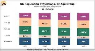 ag e de bureau us population projections by age 2015 2060 chart