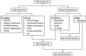 a structured review of antithrombotic therapy in peripheral artery