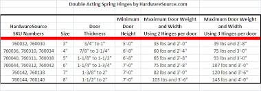 How Many Hinges Per Cabinet Door Heavy Duty Double Acting Spring Hinges Hardwaresource Com
